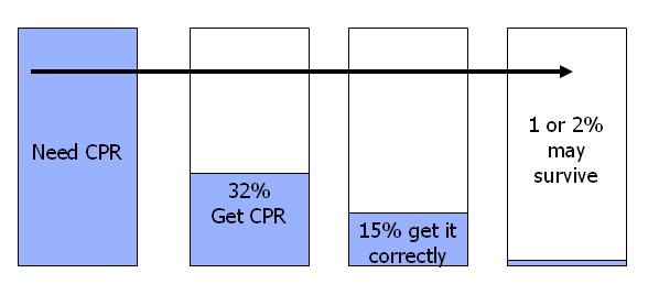 CPR at home - CPR survival rates