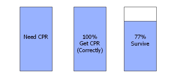 CPR on TV - CPR survival rates