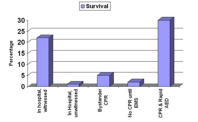 Sudden Cardiac Arrest survival rates