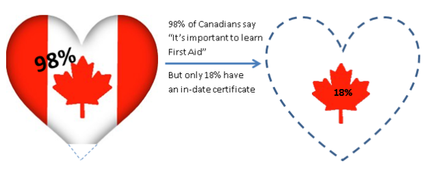 Canadian Attitudes to First Aid 1